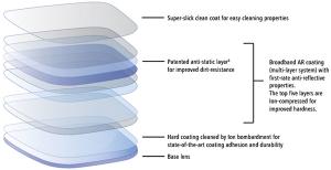 duravision_details_broadband_ar-coating_600x308